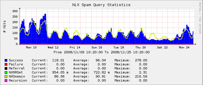 decrease in spam on 11/21/2008 due to a large DDoS